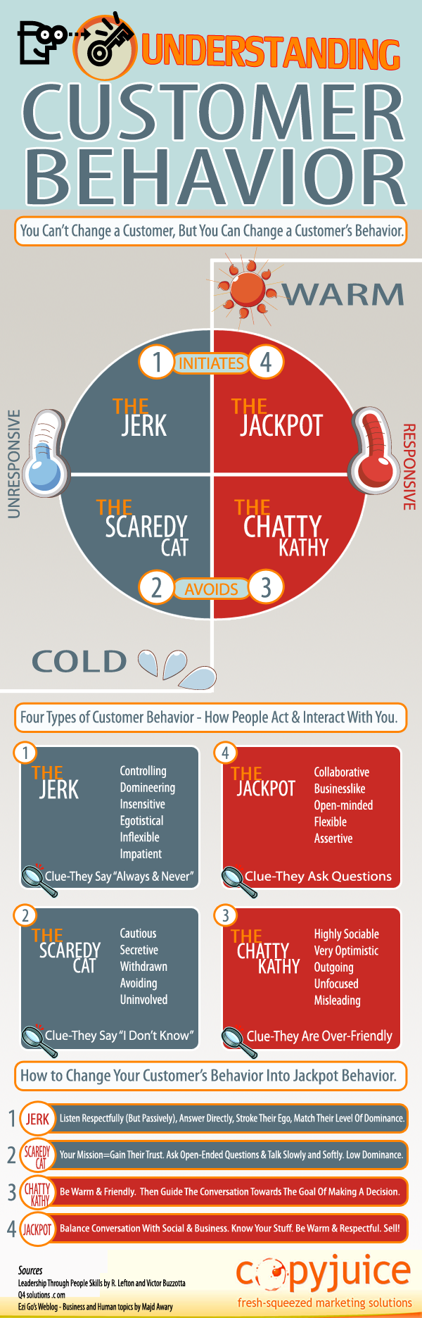 Understanding Customer Behavior Infographic